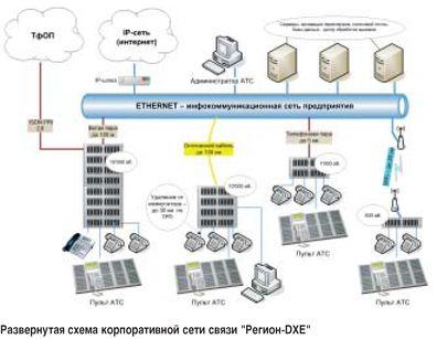 """""""РЕГИОН-DXE """" мультисервисная коммутационная платформа оперативной проводной связи."""