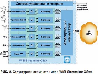 DVB-S/S2, DVB-C, DVB-T,