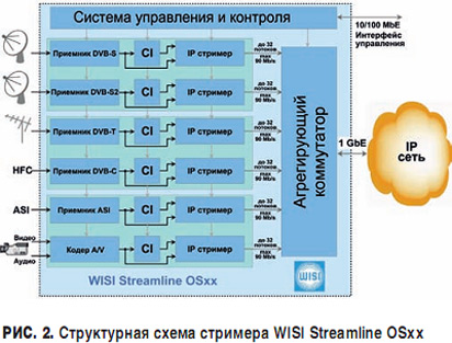 ASI, IP, AV-кодеры и др.).