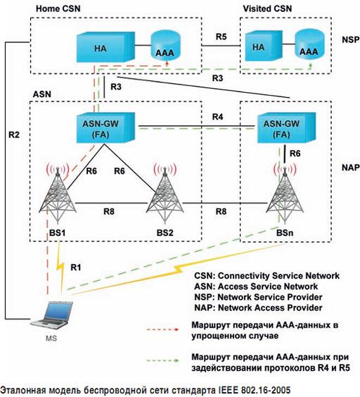 Настройка авторизации 8 2 1x с EAP - NetUP - Биллинг