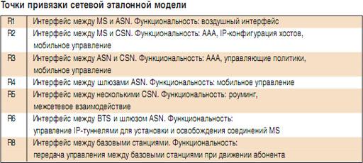 Внедрение AAA для доступа и учёта | network-lab