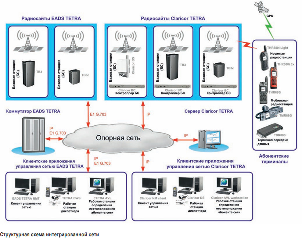 tetra network design+thesis Tetra is a professional mobile radio and terrestrial trunked radio (tetra) from signal identification wiki general network design etsi tetra technical.
