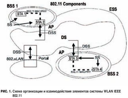 Схема организации сети WLAN