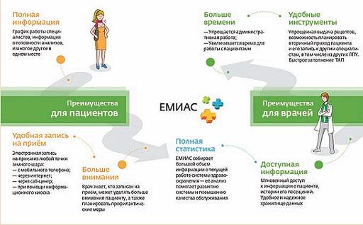 Программа емиас для компьютера