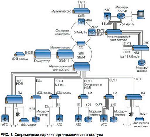 Сегодня схема организации сети