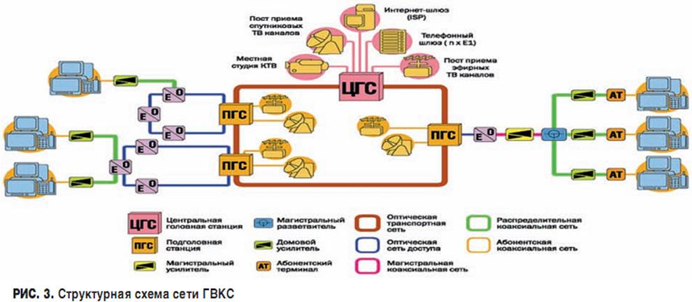 Структурная схема сети ГВКС