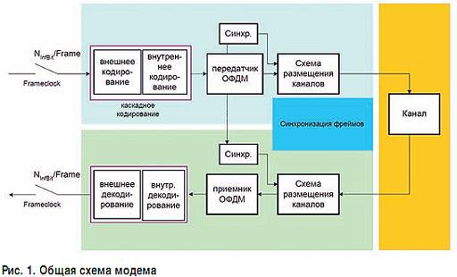 Общая схема системы передачи с