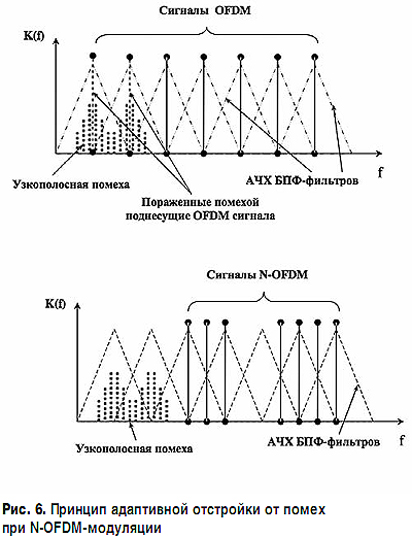 уплотнения N-OFDM-сигналов
