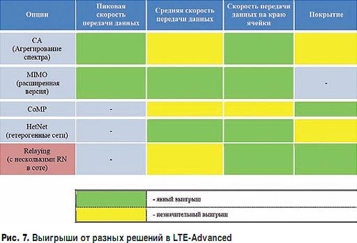 Гетерогенные сети lte