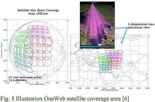 Analysis LEO-HTS systems and feasibility of phased array antennas