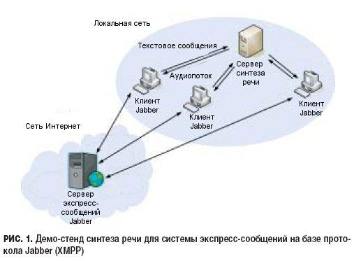 собой сервер синтеза речи