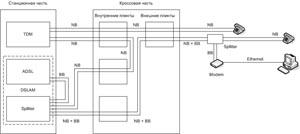 схема подключения абонента gpon