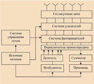 В ар рис 3 система формирования и управления