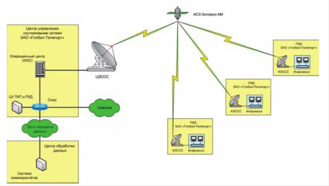 Cхема построения сети связи